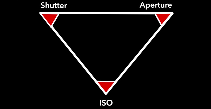 how to understand iso aperture and shutter speed with bonus cheat